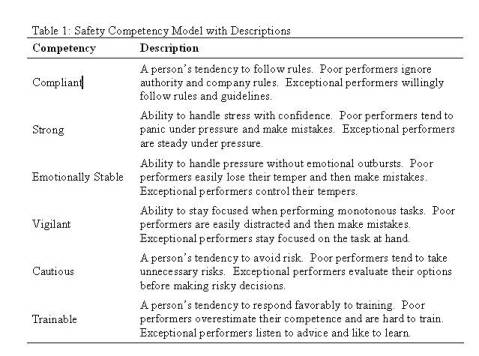 a critical evaluation of the aspect of safety in career development Competence is the ability of an individual to do a job properly a competency is a set of defined behaviors that provide a structured guide enabling the identification, evaluation and development of the behaviors in individual employees.